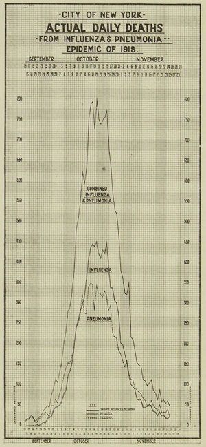 Line graph showing the death totals in NYC from influenza and pneumonia, independent and combined from September to November 1918